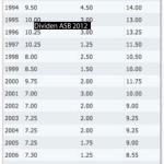 Dividen ASB tahun 2012 dijangka lebih tinggi dari tahun lepas?