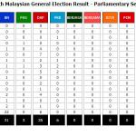 Keputusan rasmi Pilihanraya Umum 2013 (PRU13)