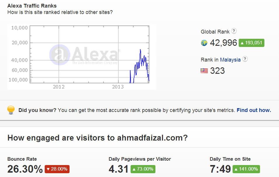 alexa rank july 2013