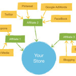 Sertai Event Triples Your Online Sales – anjuran Jomniaga.