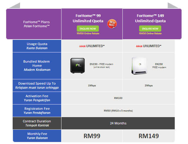 Pelan ForHome Unlimited Broadband