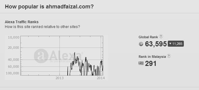 Alexa rank Malaysia - 24 Januari 2014