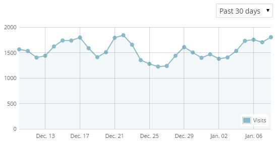 google analytic blog ahmadfaizal - january 2015