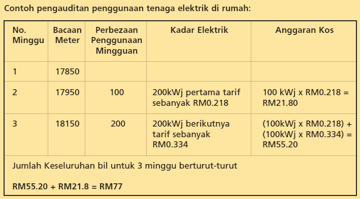 cara kira penggunaan tenaga elektrik di rumah