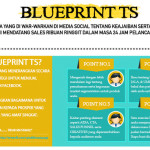 Apa itu Blueprint TS?